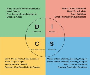 DiSC image2